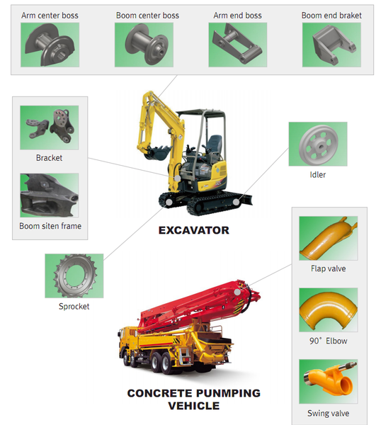 Construction Equipments -