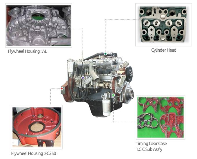 Automobile Engine Parts-